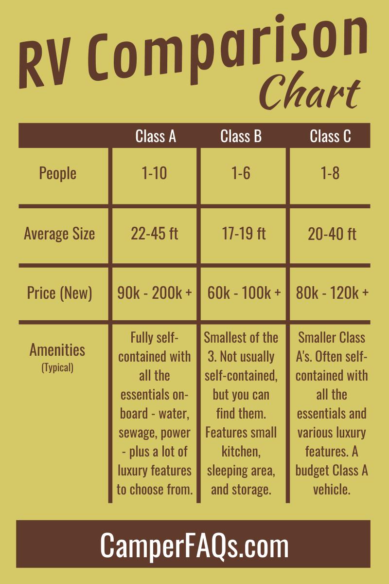 RV comparison chart