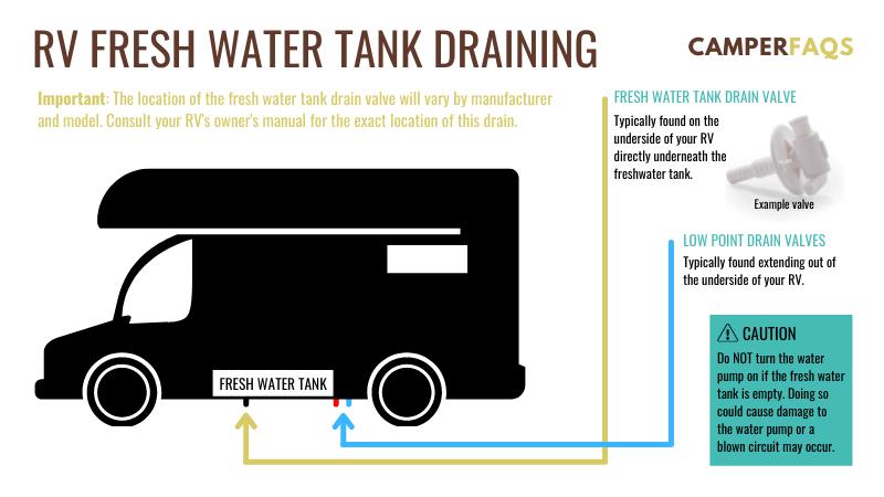 RV fresh water tank draining diagram