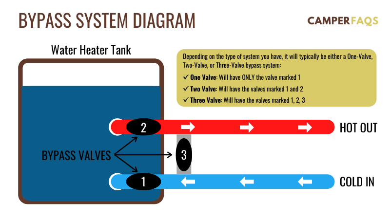 RV hot water heater bypass system diagram