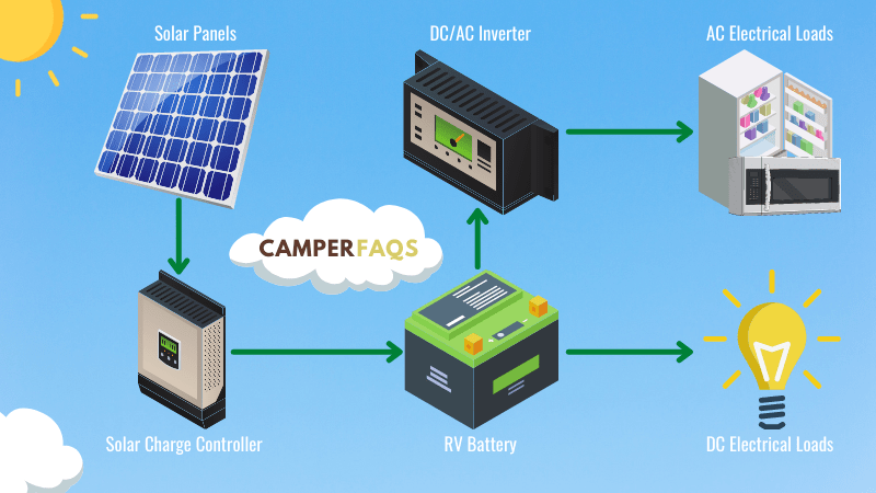 How to Connect a Solar Panel to a Battery and Inverter Diagram